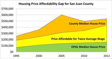 affordability gap in san juan county