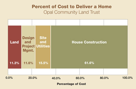 cost to deliver opal home