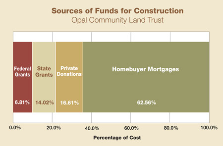 sources of funds for construction